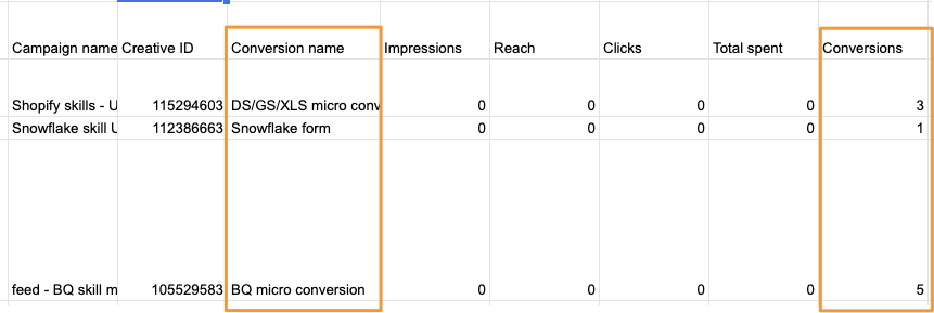 "Example query in Google Sheets showing the inclusion of the ""Conversion name"" dimension causes ""Impressions"", ""Reach"", etc. to become zero, but ""Conversion"" still returns values"