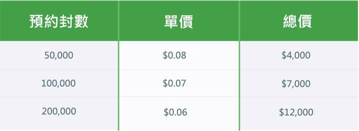 Green 發信服務規格表