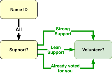 Candidate Support Flow