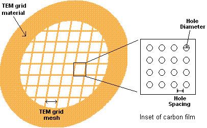 Holey Carbon Grids