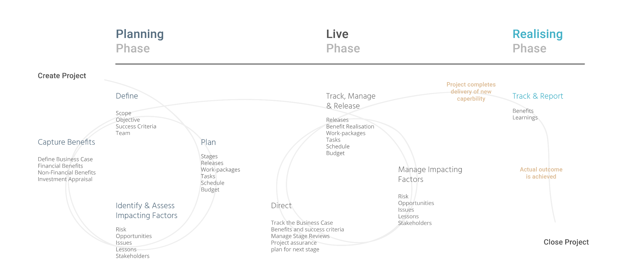 Project phases diagram