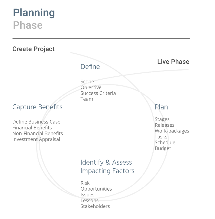 Planning phase diagram