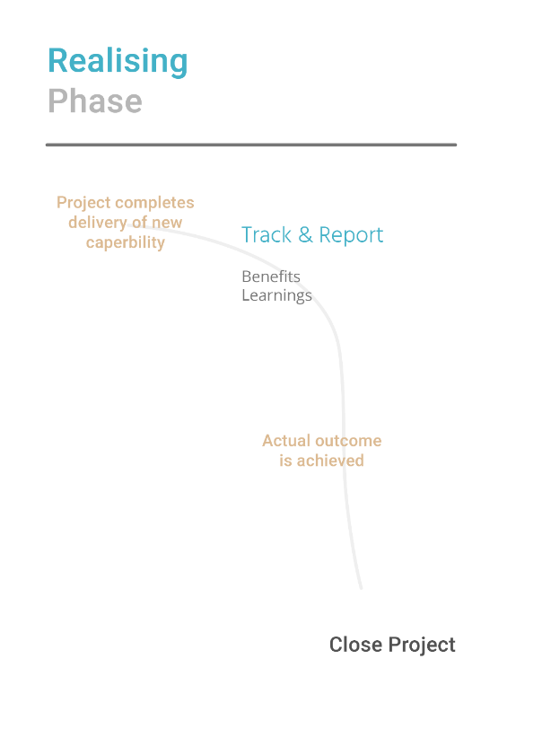 Diagram of the Realising Phase