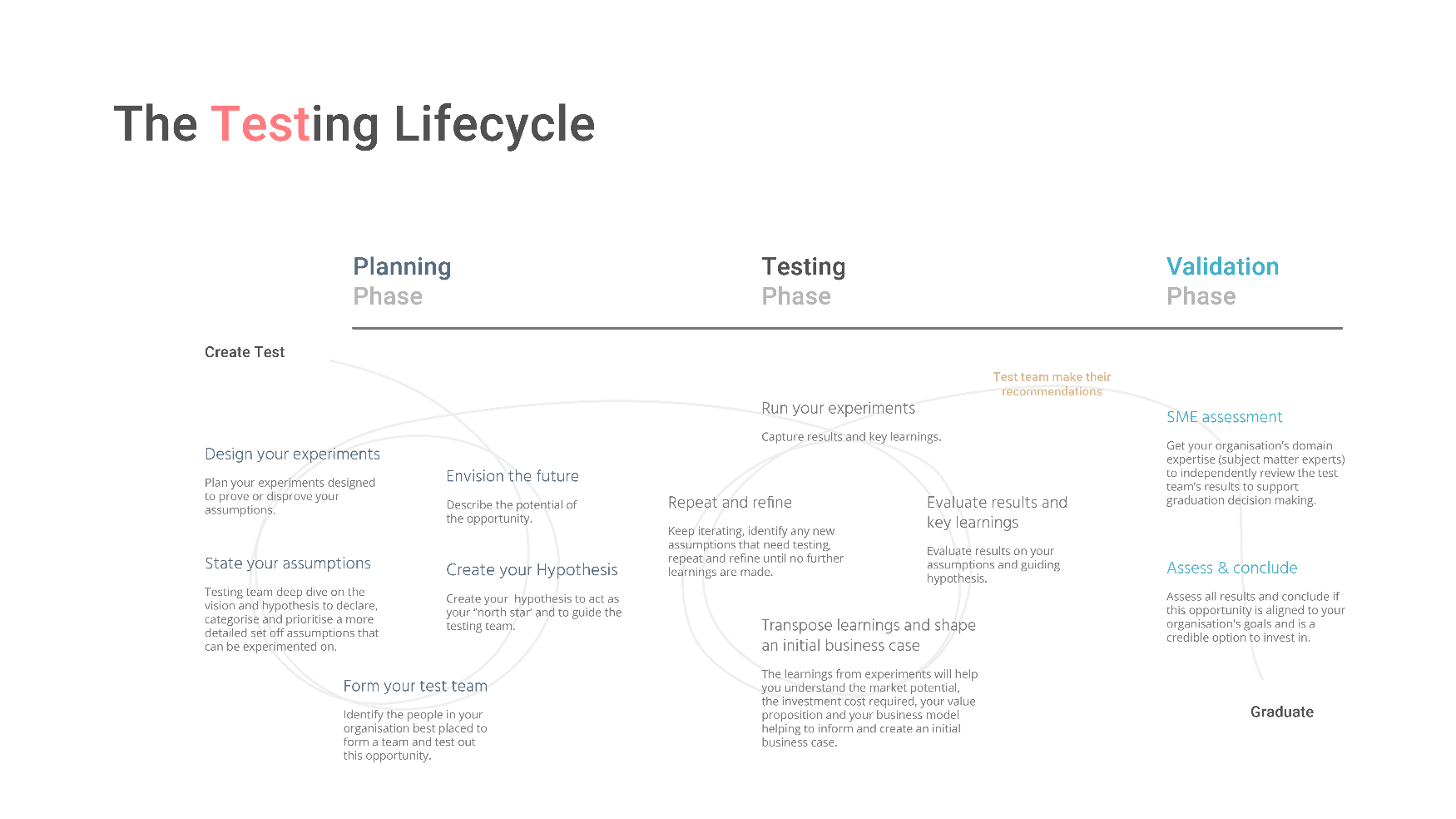 Image showing the testing lifecycle - three phases