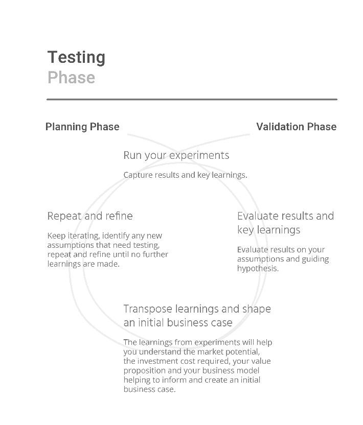 A diagram of the testing phase