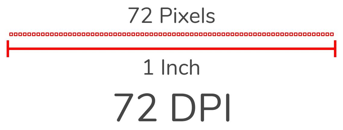 pixels per inch explainer