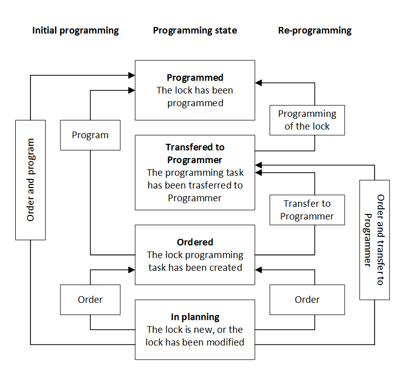 Logical Lock Programming States