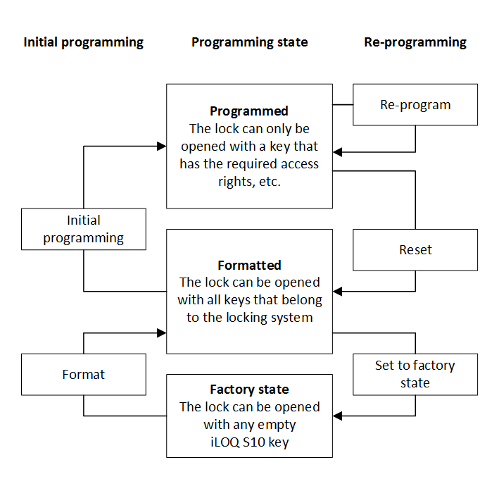 Physical Lock Programming States