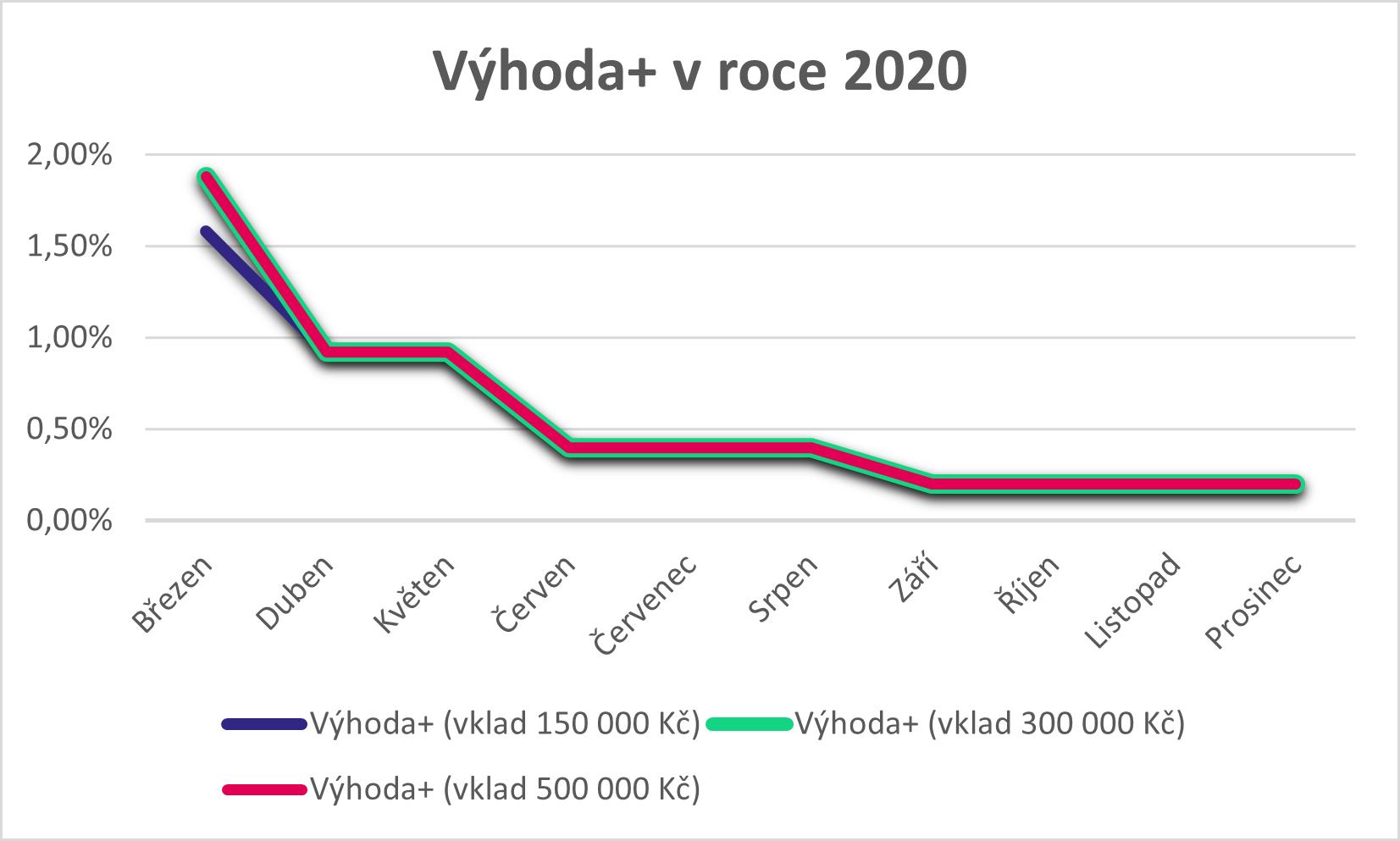 Výhoda+ 2020