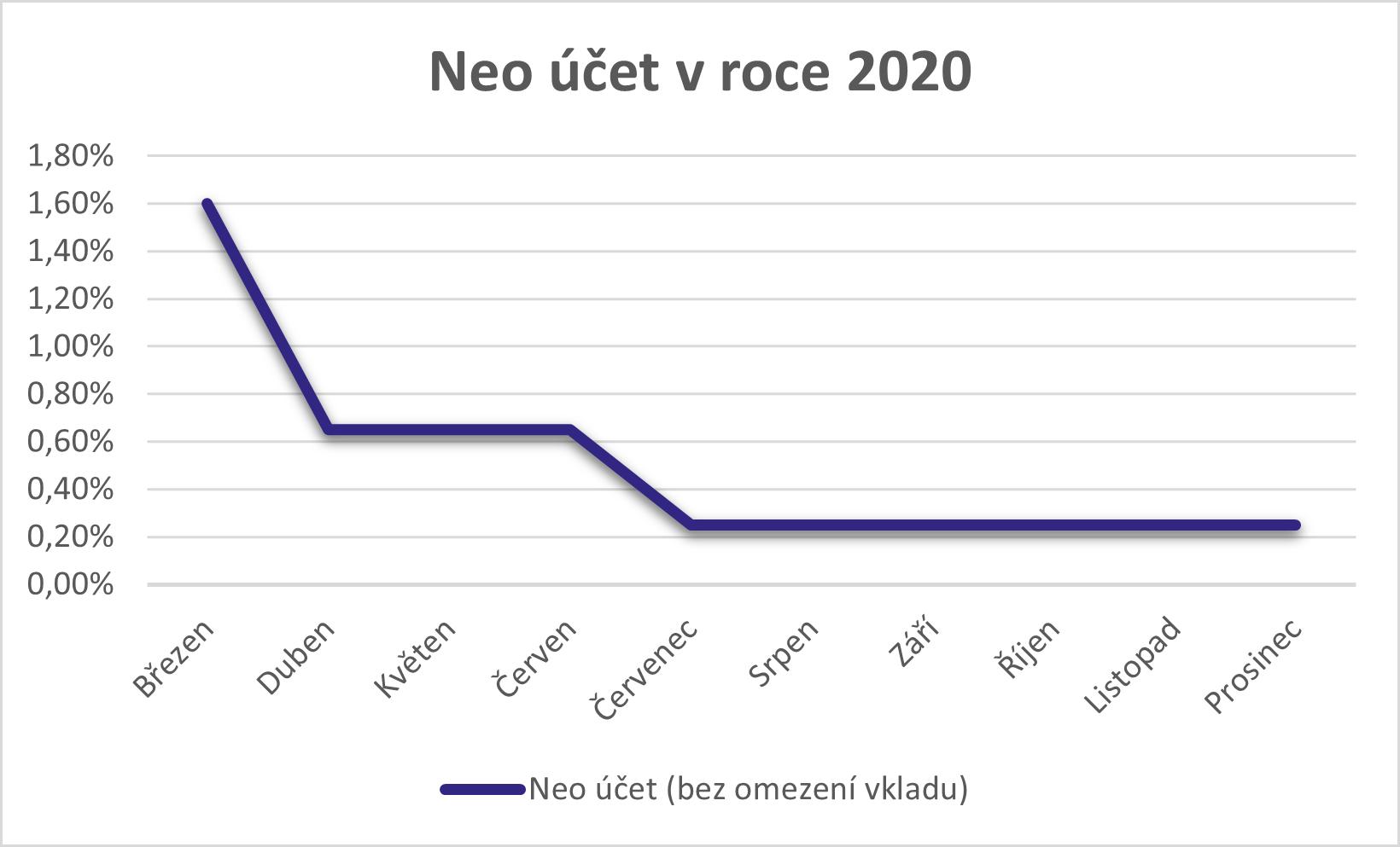 neo účet 2020