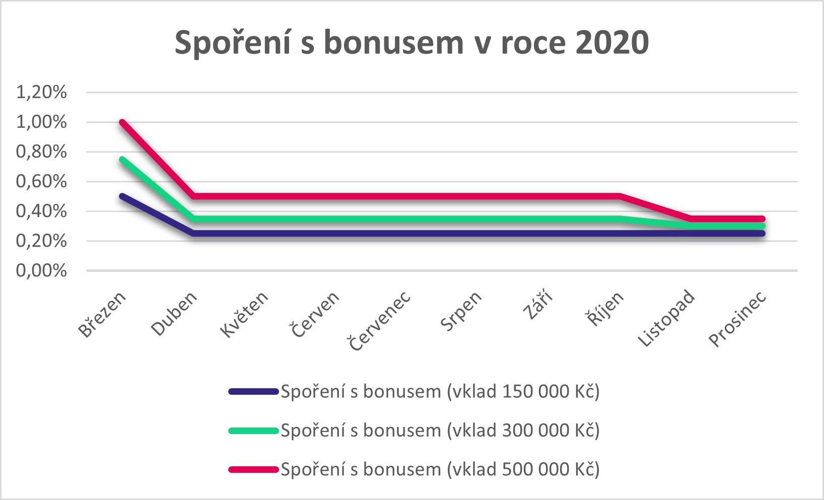 Spoření s bonusem 2020