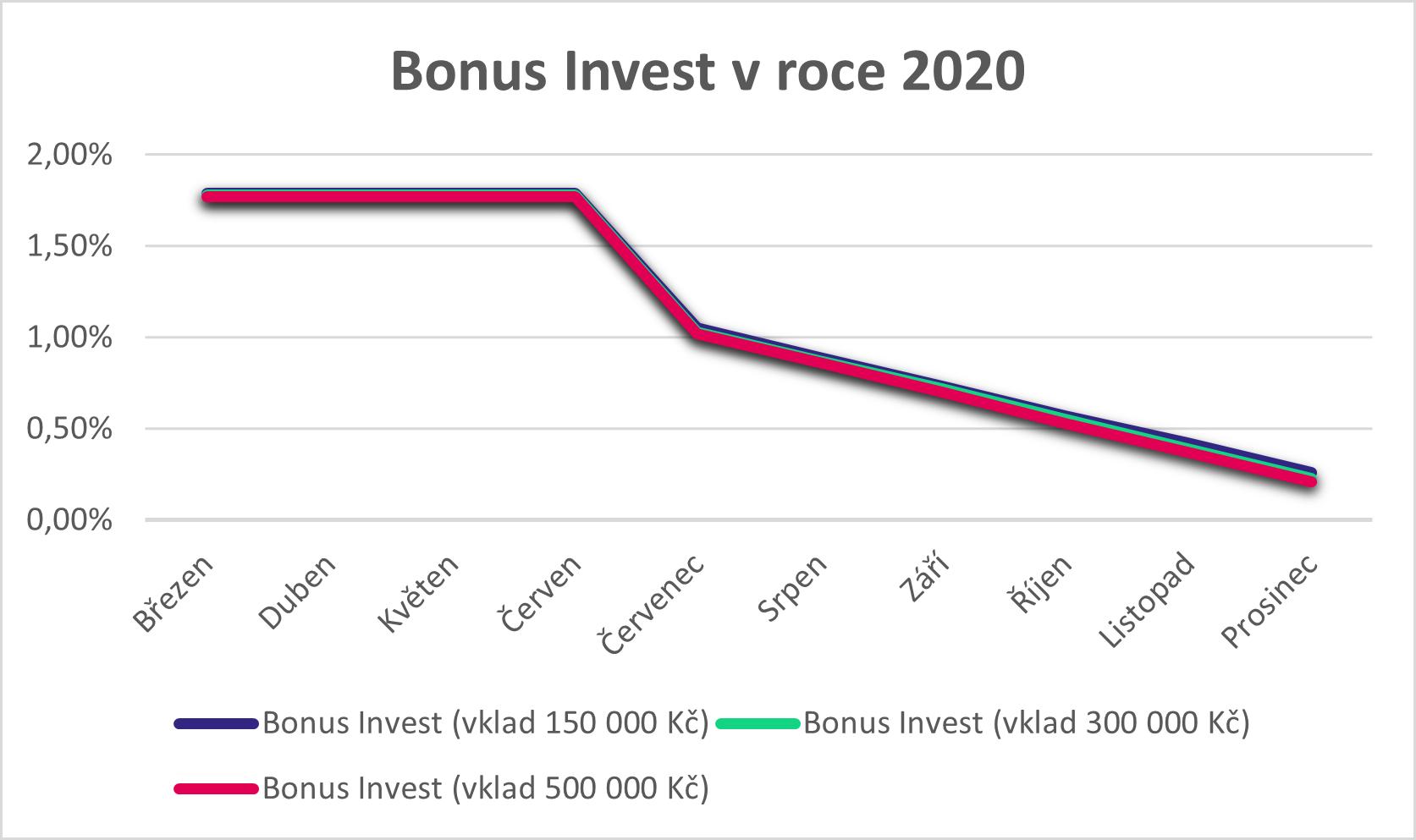 Bonus invest 2020