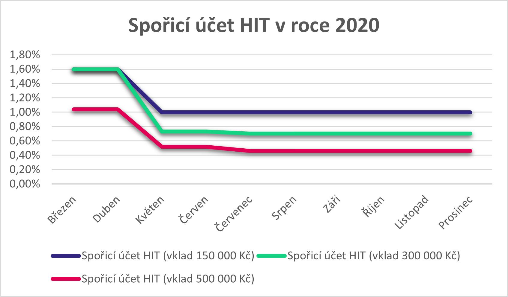 Spořicí účet HIT 2020