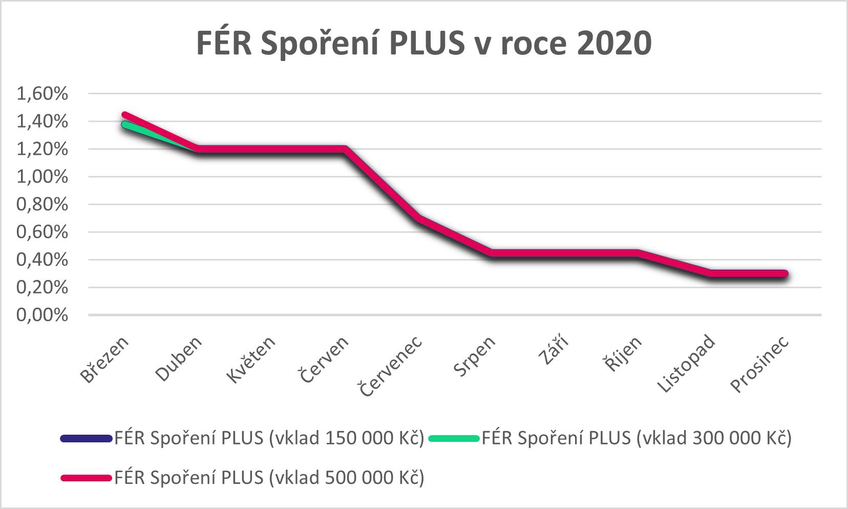 FÉR spoření Plus 2020