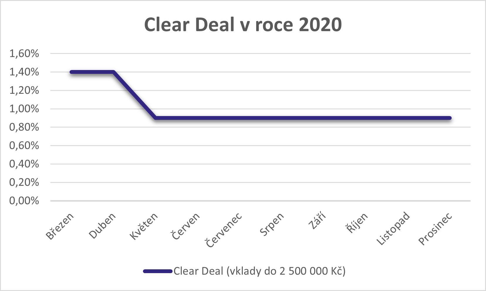 Clear deal 2020