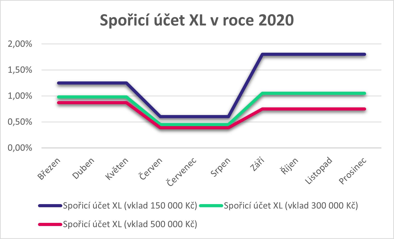 spořicí účet xl 2020