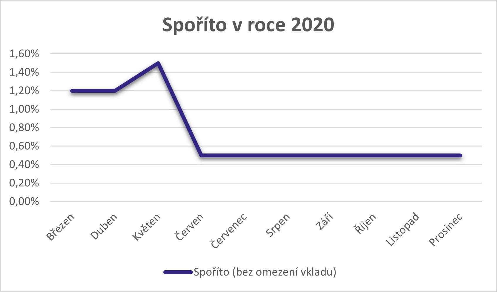 Spoříto 2020