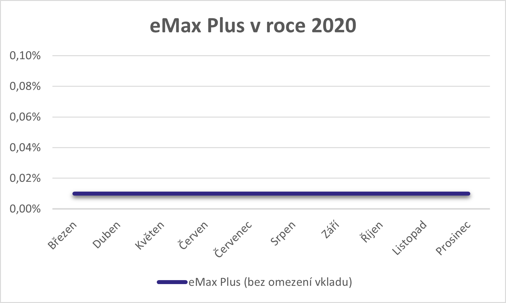 eMax Plus 2020