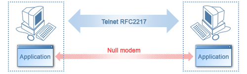 using null-modem cable