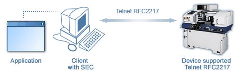 RFC 2217