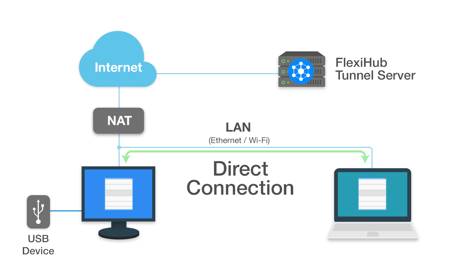 direct network visibility