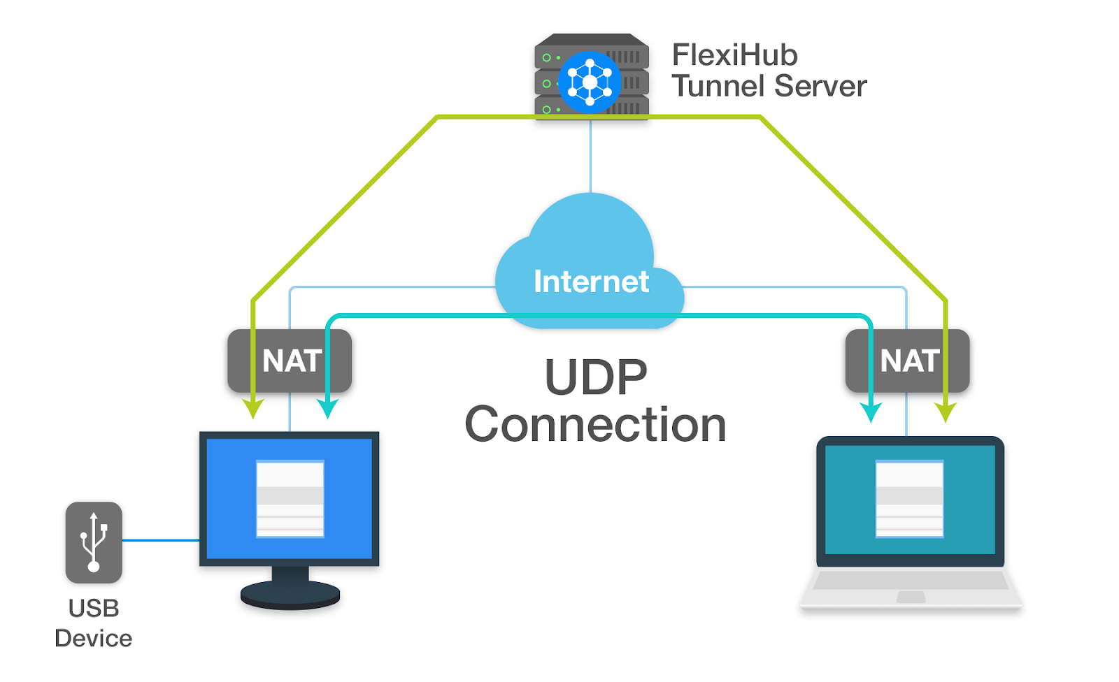 UDP connection or Tunnel Server