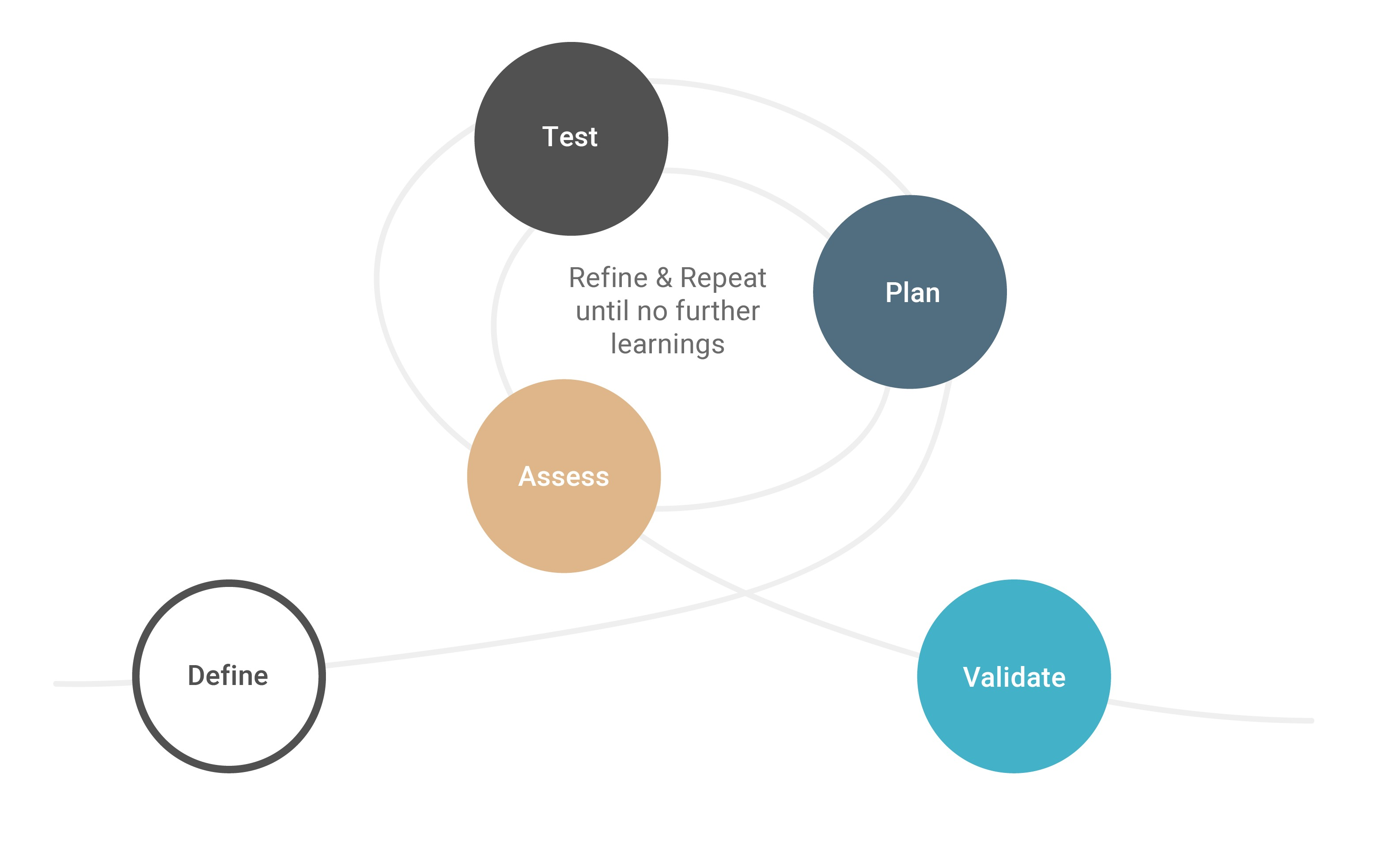 Diagram showing the test process flow