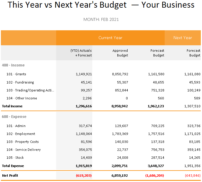 This year vs Next Year's Budget