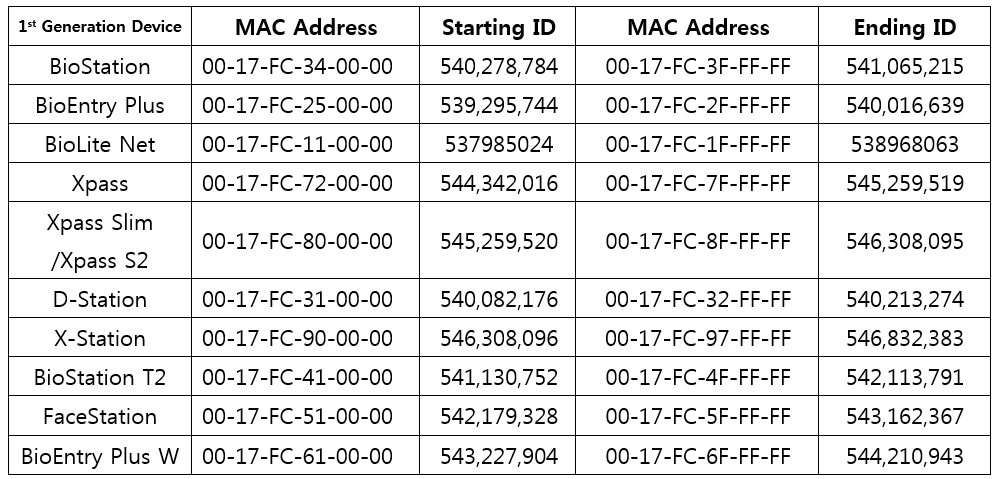 Both BioStar] Checking Device IP and MAC Address Manually