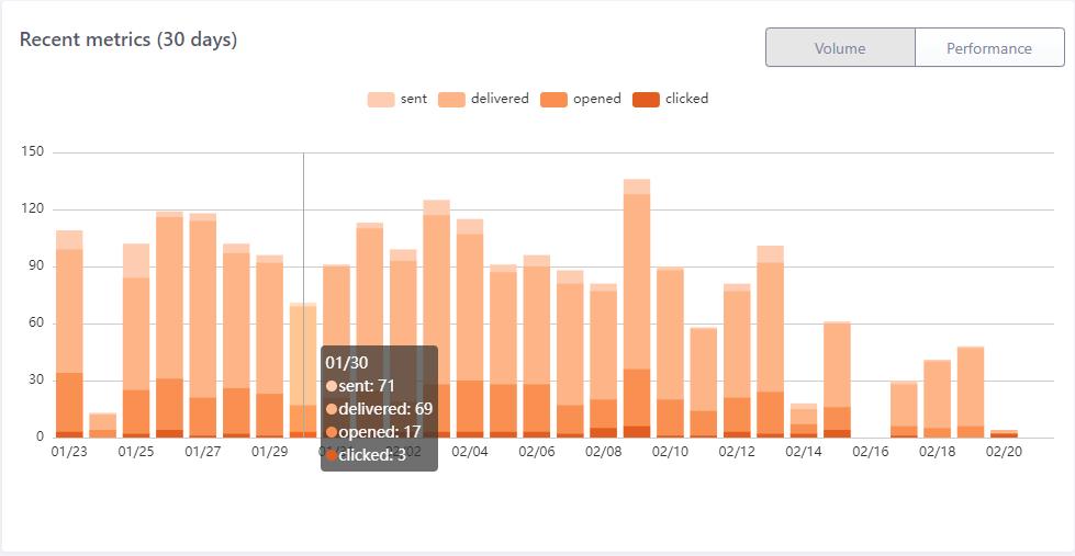 Recent metrics - Volume chart