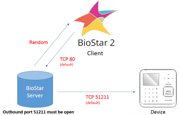 BioStar 2] Server and Device Port Usage : Technical Support