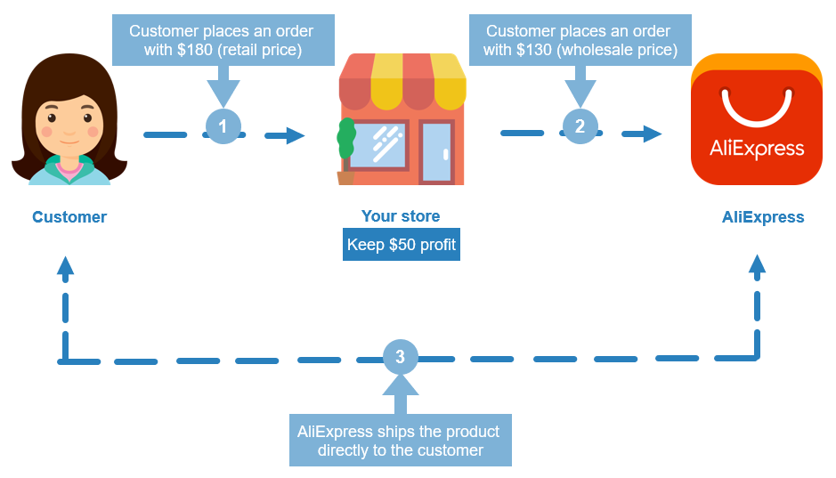 How to Dropship with AliExpress: A Complete Guide for Beginners
