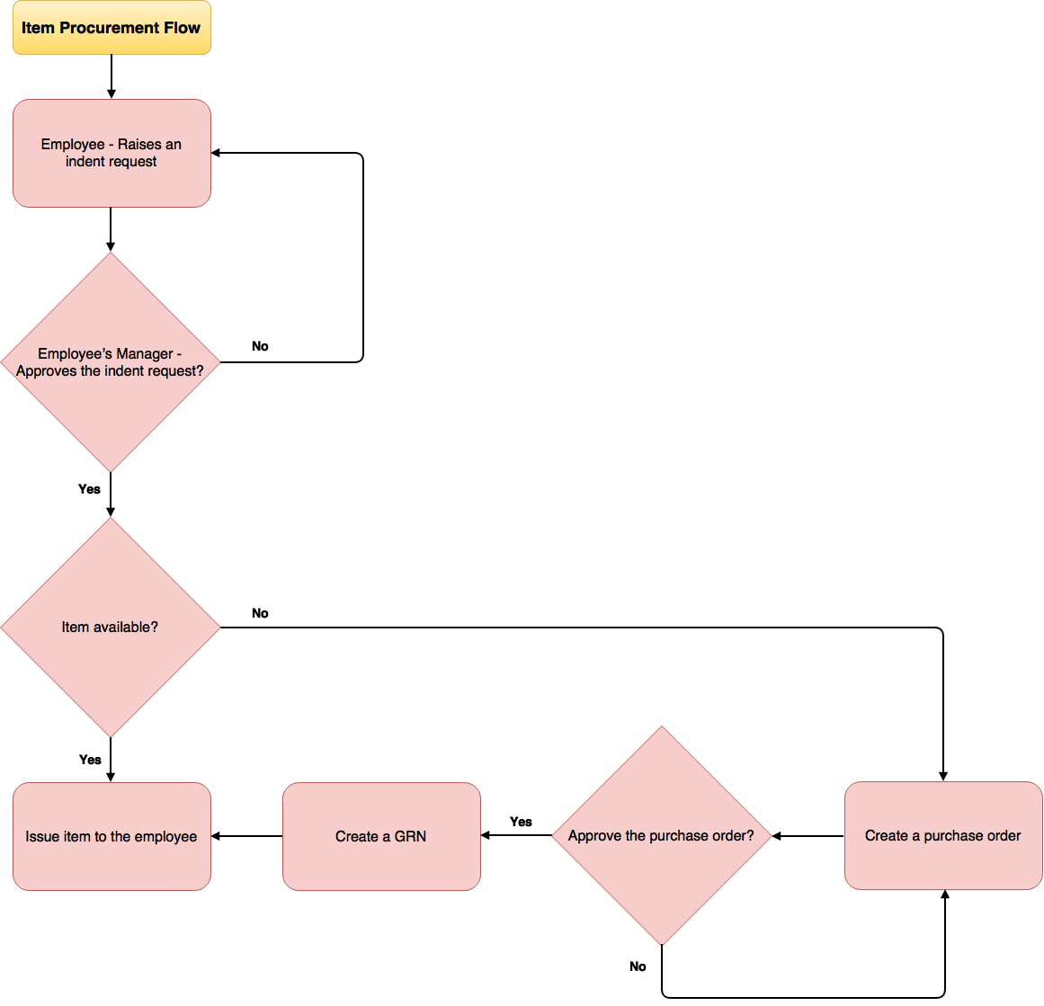 Inventory Purchase Flow Diagram Fedena Pro Support Portal