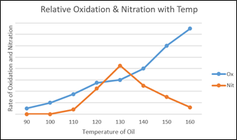 %name Oxidation, Nitration & Sulphation in lube oils.