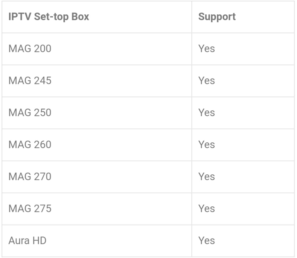 STB Emulator : Support