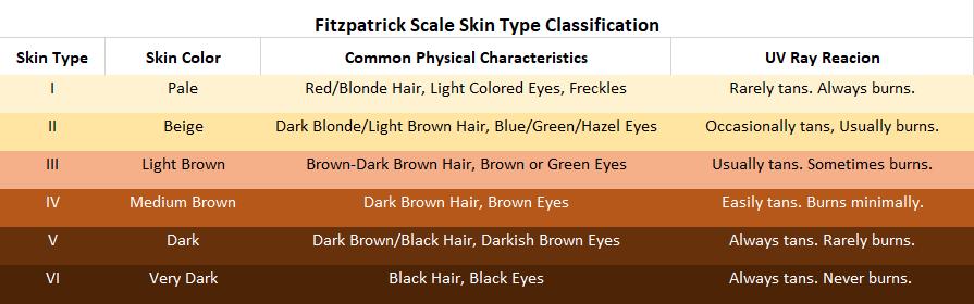 Fitzpartrick Skin Scale