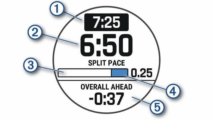 Снимок экрана функции PacePro с обозначениями