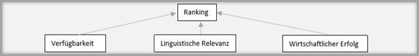 Das Bild zeigt die Zusammensetzung des Rankings auf OTTO Market.