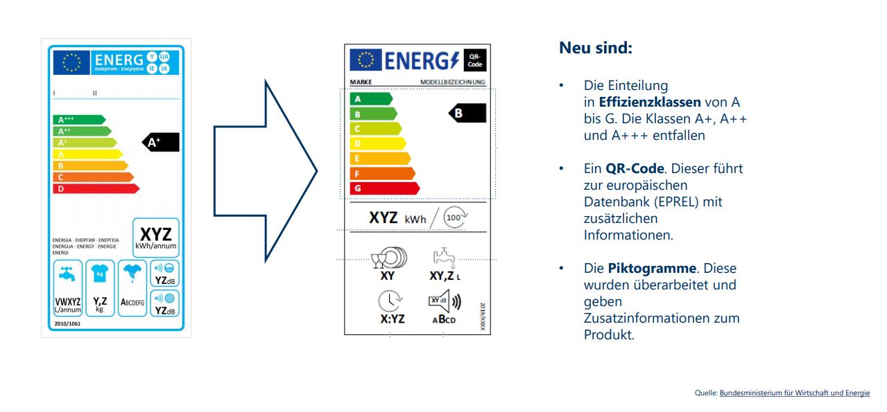 Das Bild zeigt das alte und neue EU-Energielabel.