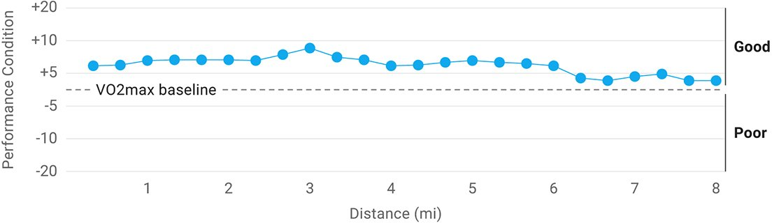 A graph showing performance condition over the course of a ride.
