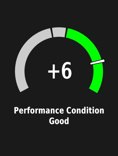 An Edge device screen showing performance condition.