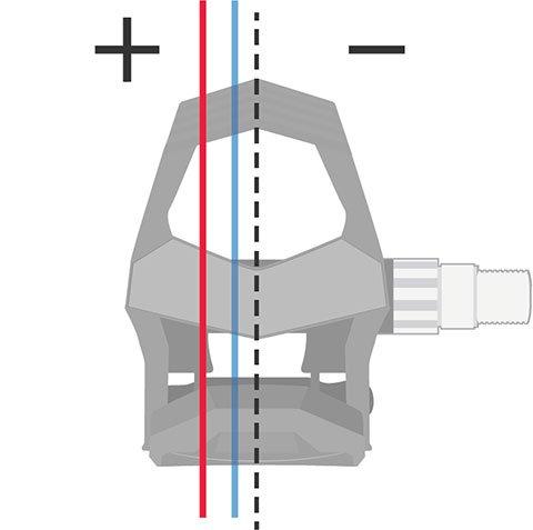 An image displaying platform center offset on a pedal.
