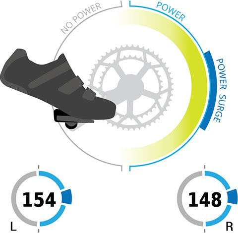 A graphic illustrating power phase during a pedal stroke.
