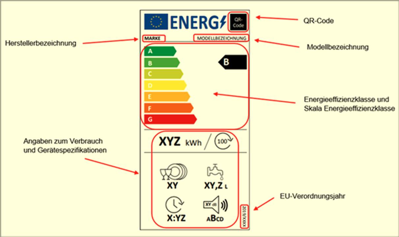 Das Bild zeigt das neue EU-Energielabel.