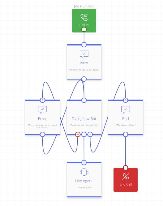 Chat Bot Integration (Dialogflow API v 1) :