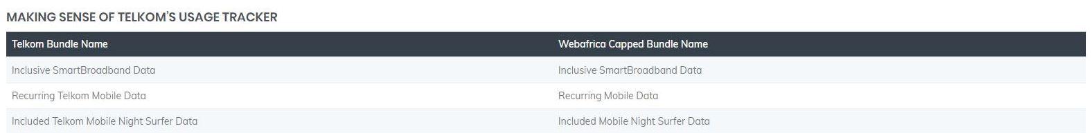 Understanding Your Telkom Fixed Lte Data Breakdown Webafrica Support