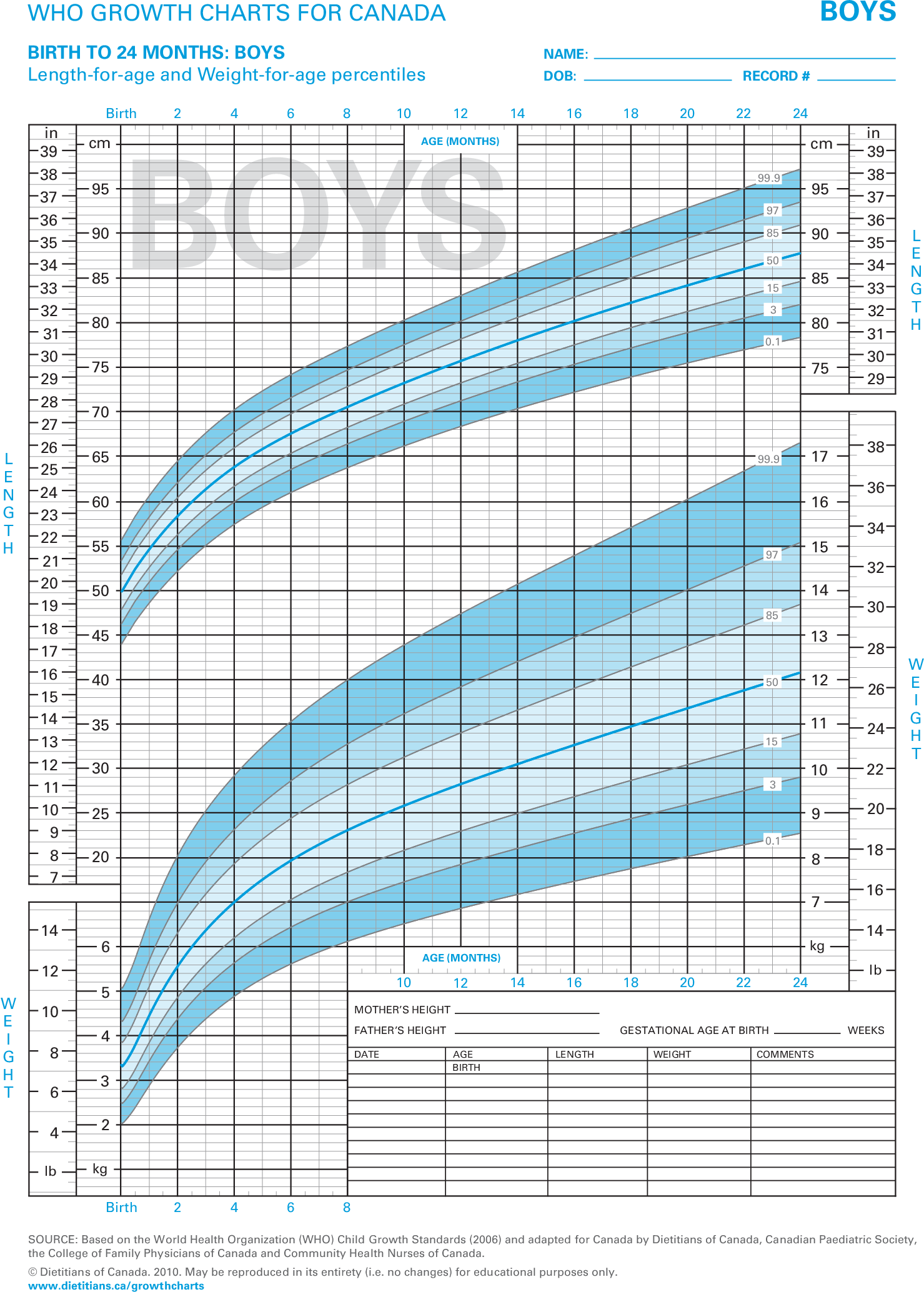 Who growth charts for canada birth to 24 months juno emr this eform includes the who growth chart for canada for both boys and girls from birth to 24 months old nvjuhfo Image collections