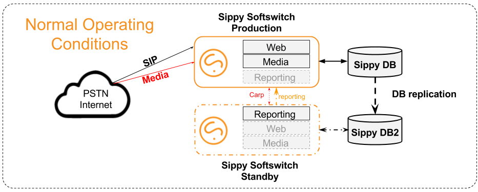 Sippy Standby diagram - normal (1).png