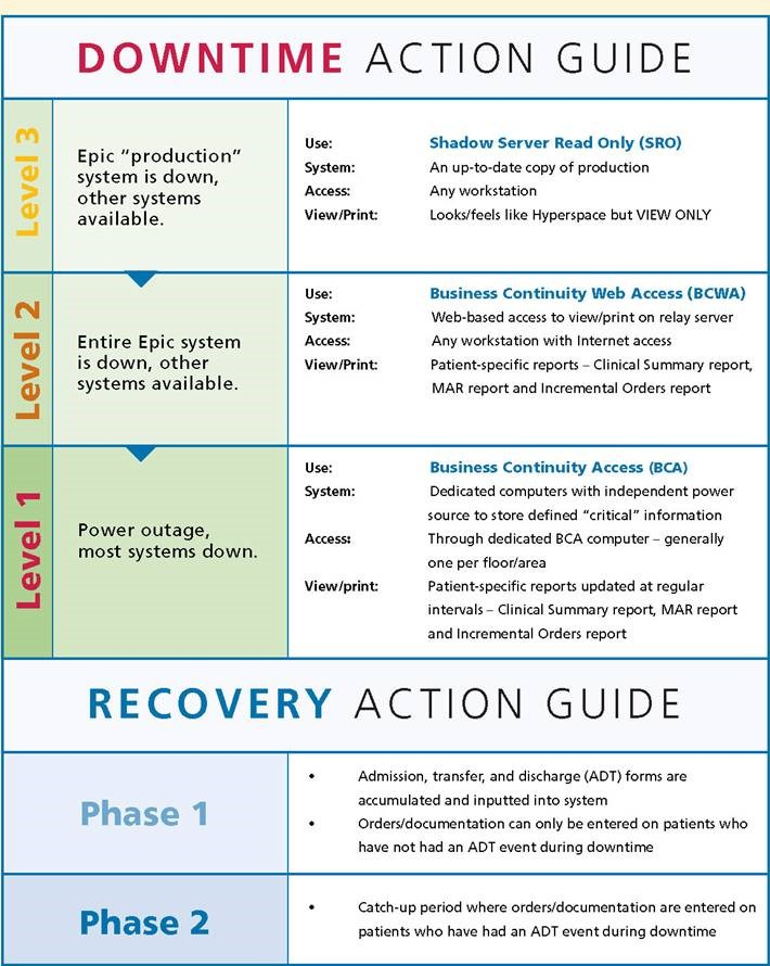 Recovery Action Guide