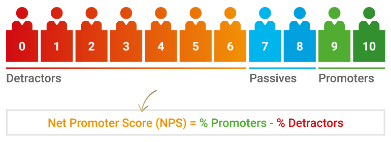 net-promoter-score-with-calculation